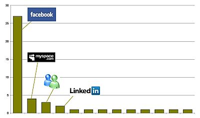 Social-network_rank