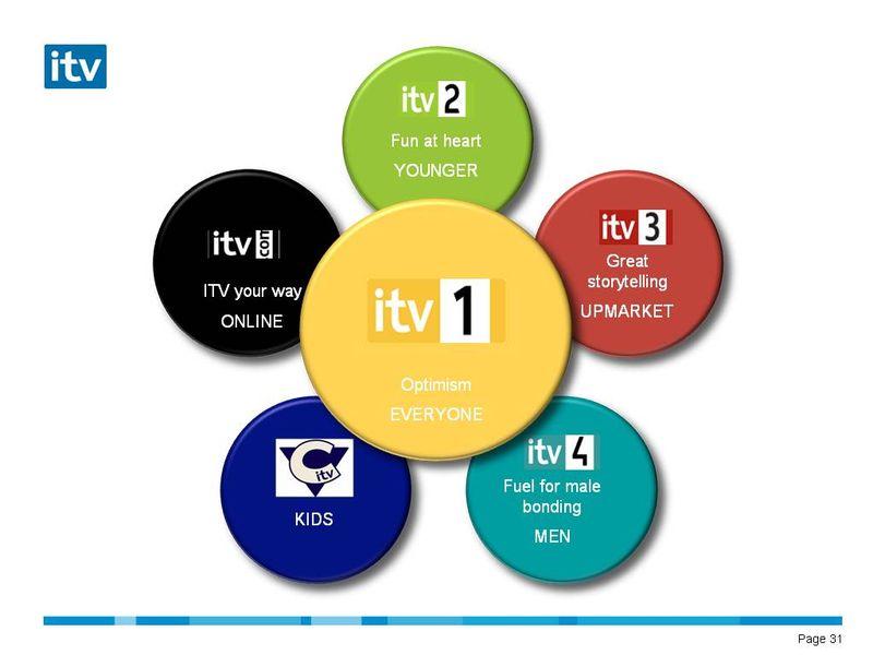 ITV_channels