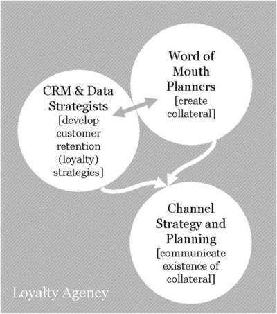 The Loyalty Agency - structure
