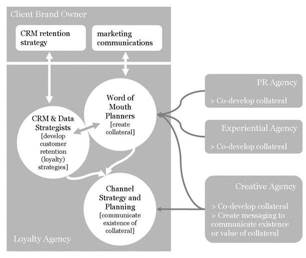 The Loyalty Agency - integration