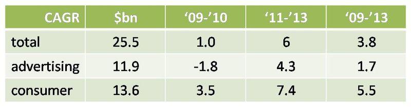 PWC_media_&_entertainment_forecasts_imedia_summit_2010