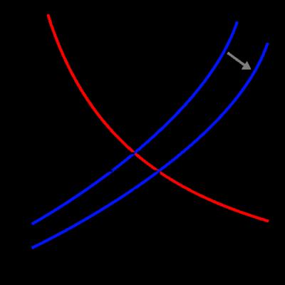 Supply-demand-right-shift-supply.svg