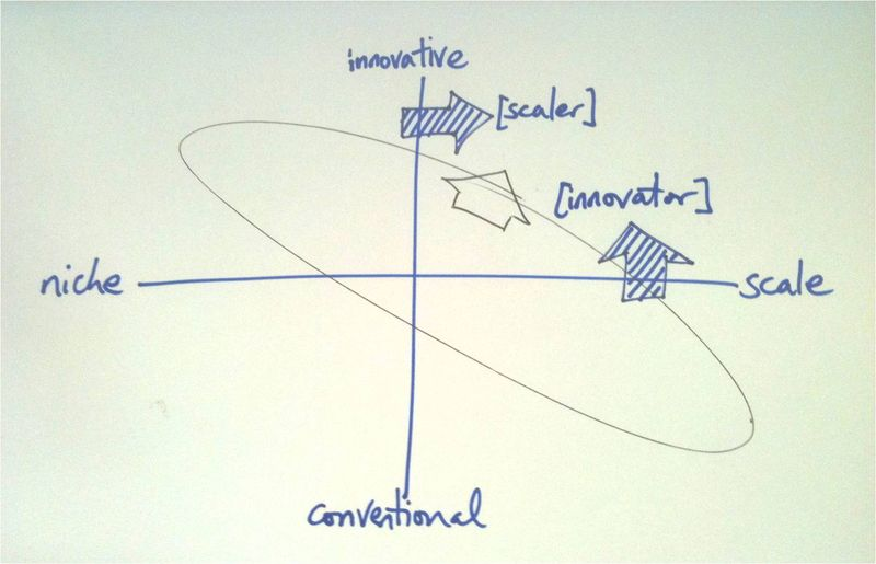 Scale_innovation_two