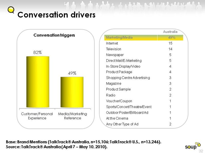 Conversation drivers