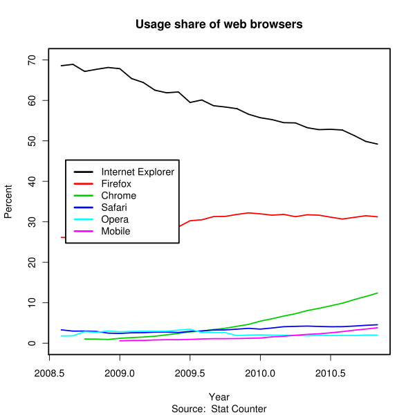 Share of browsers.svg